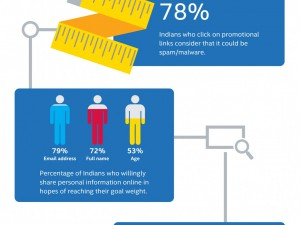 Online Diet Infographic for Intel Security