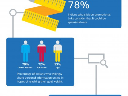 Online Security Diet Infographic- Intel Security